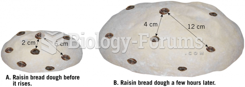 Raisin Bread Analogy for an Expanding Universe