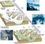 Erosional Landforms Created by Alpine Glaciers