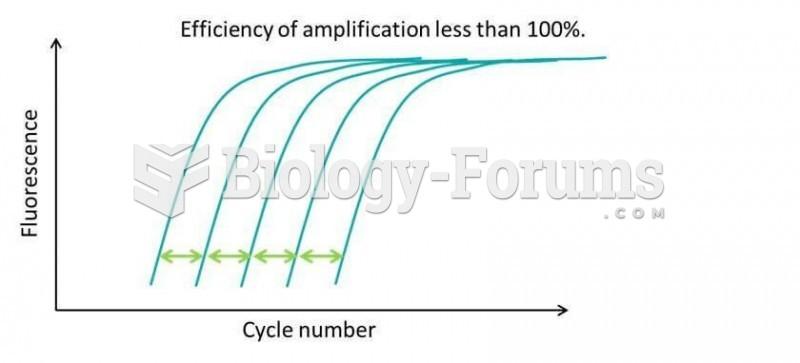 qPCR Efficiency Chart