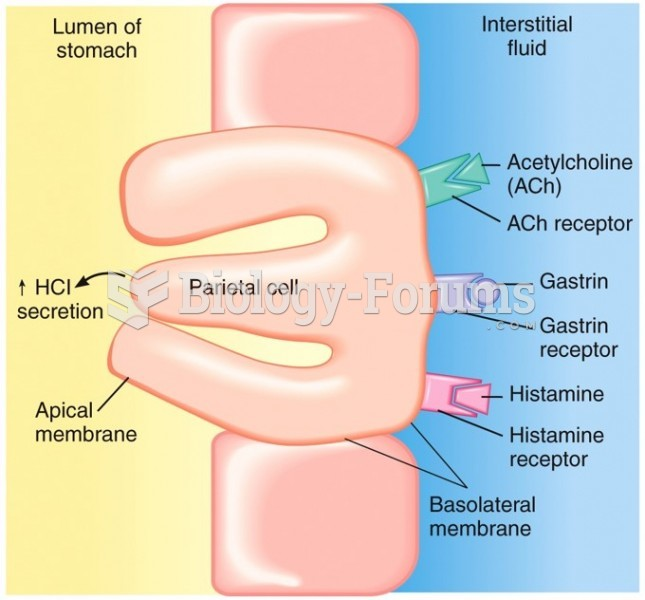 Secretion and Regulation of HCl in the Stomach