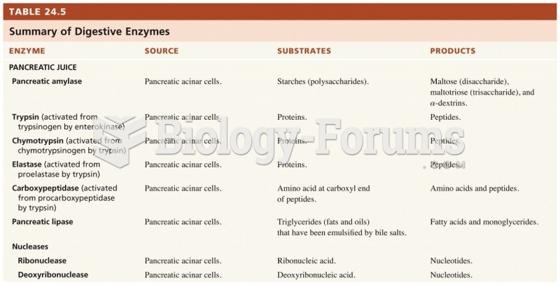 Summary of the digestive enzymes