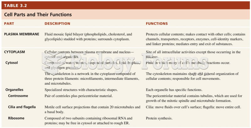 Cell parts and their functions