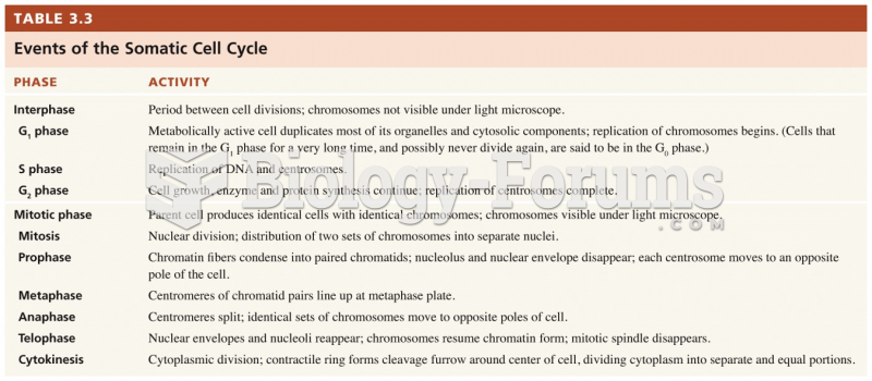 Events of the Somatic Cell Cycle