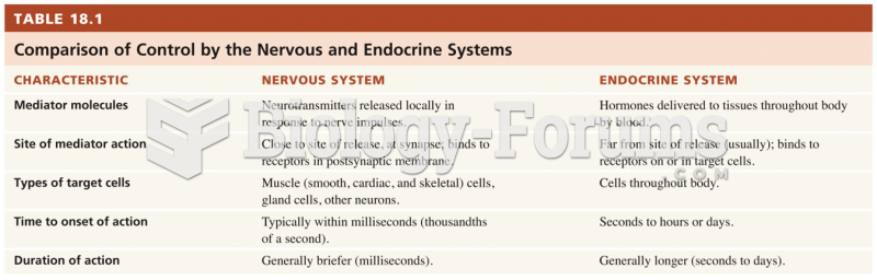 Comparison of Control by the Nervous and Endocrine Systems