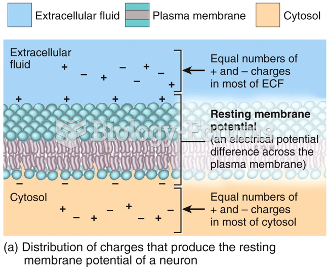 Resting Membrane Potential: Voltage Difference