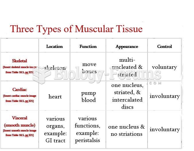 Three Types of Muscular Tissue