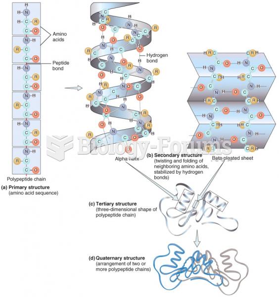 Organization of Proteins