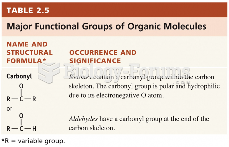 Functional Groups of Carbon