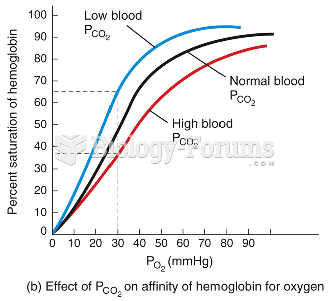 Factors Affecting the Affinity of Hb for O2