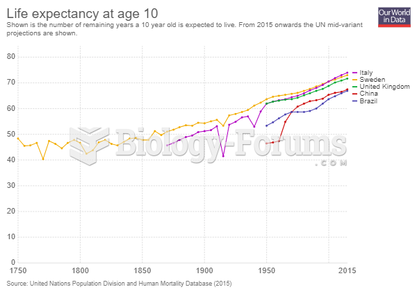 Historical Life Expectancy