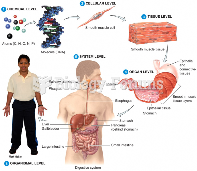Levels of Structural Organization & Body Systems