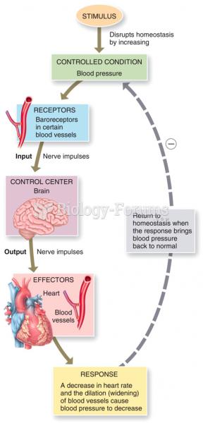 Control of Homeostasis: Negative Feedback