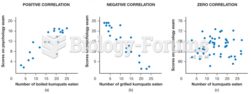 Correlations between scores on a psychology test and number of boiled kumquats eaten per month