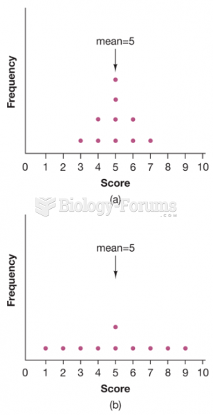 """. In which distribution is the mean more """"typical"""" of all scores?"""