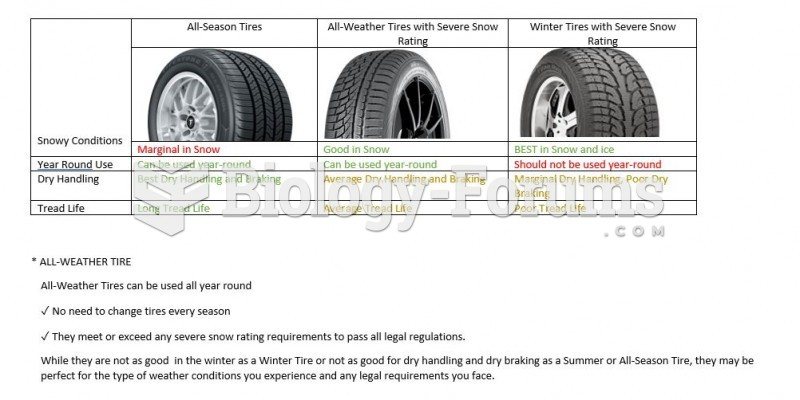 the best tires: ALL-WEATHER TIRE