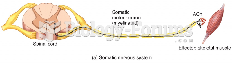 Somatic Nervous Systems