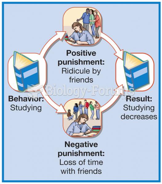 Positive and Negative Punishment
