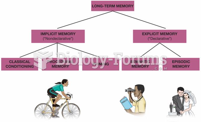 Types of Long-Term Memories