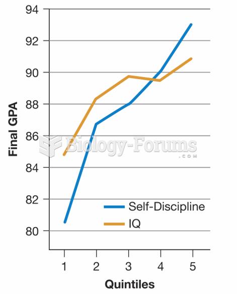 Grades, IQ, and Self-Discipline