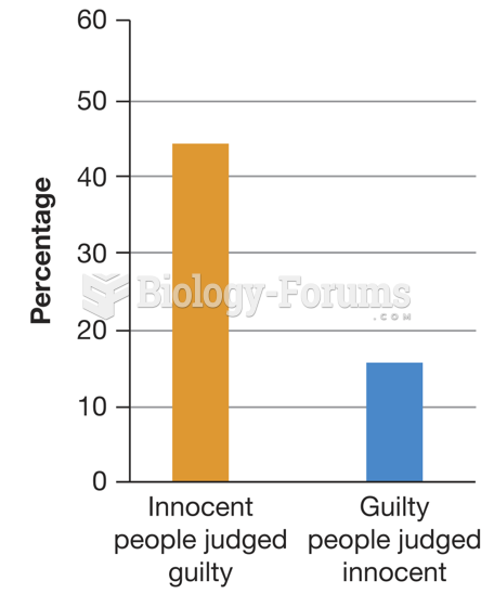 The average percentages by polygraph exams