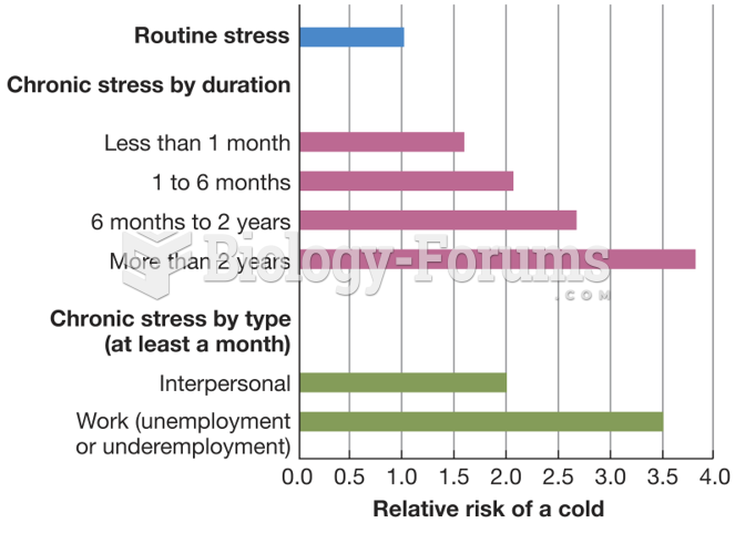 Stress and the Common Cold
