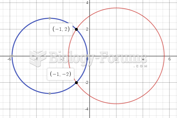 Point of Intersection of 2 Circles