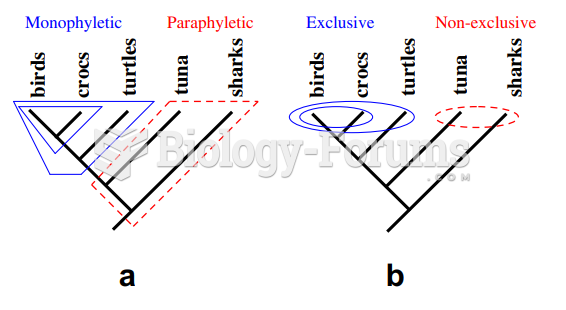 Monophyletic vs. paraphyletic group