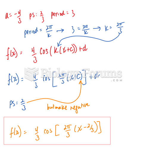 Write equation for each function