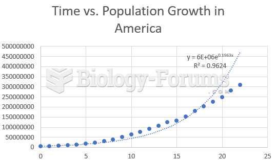Time vs. USA Population Exponential