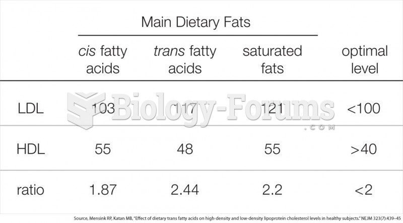 Effect of dietary fats on high- and low-density cholesterol levels