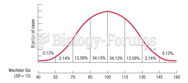 """IQ scores form what mathematicians call a normal distribution """"bell curve"""""""