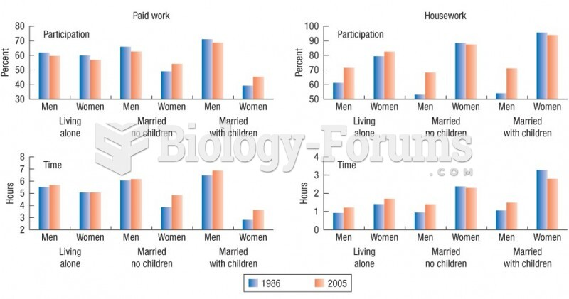 Time spent on, paid work and housework, by living arrangements of Canadian