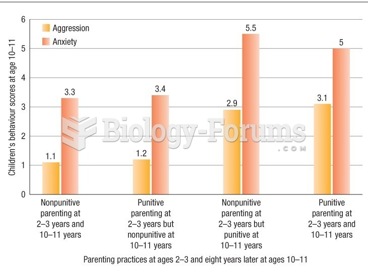 Children's behaviour rating scores on measures of aggression and anxiety