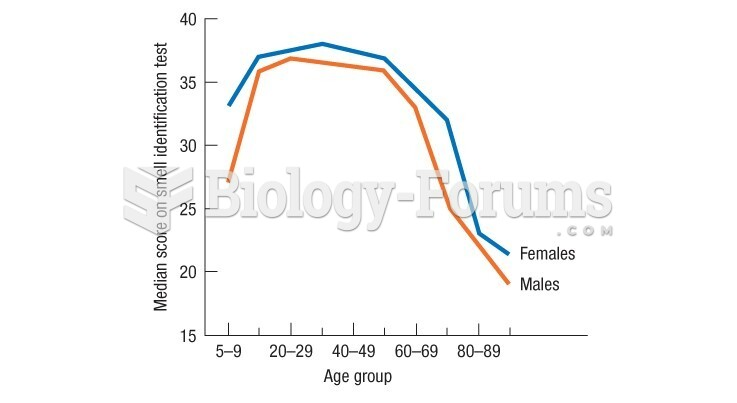 Doty's data show a very rapid drop in late adulthood in the ability to identify smells