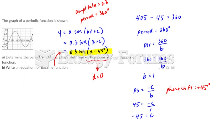 Look at the graph function shown belowPlea