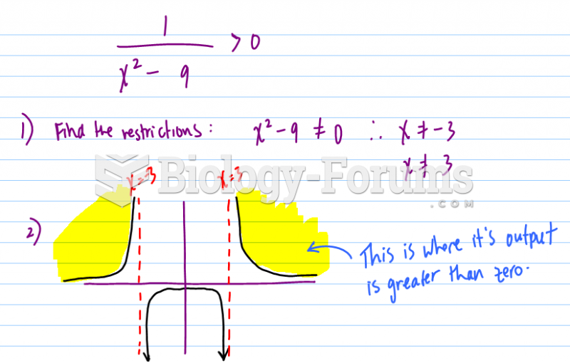 To satisfy the inequality, sketch the following function by hand and shade the graph regions.