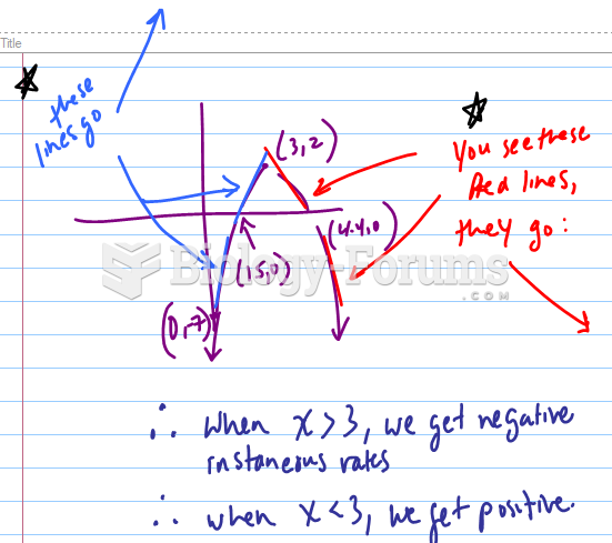 If a graph has the following x-intercepts, which value of x is the instantaneous rate of change ...