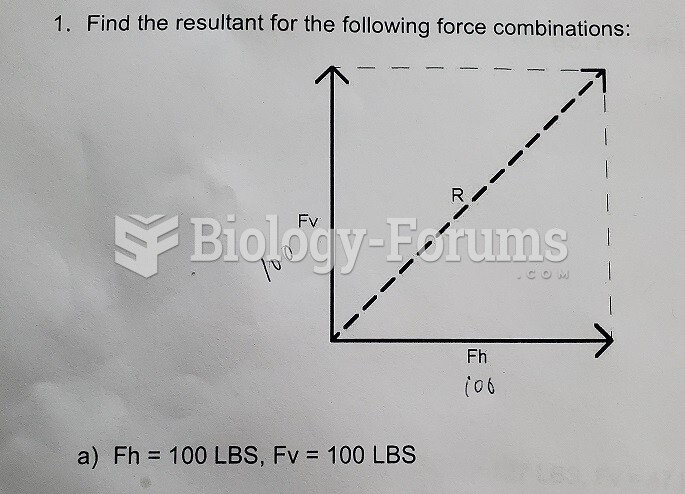 finding resultant for the following force combinations