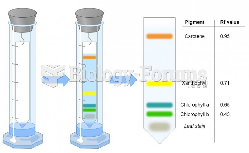 Please explain the different Rf values for xanthophyll's in paper chromatography compared to ...