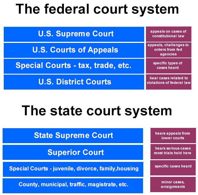 state versus federal power to regulate Transcript of state vs federal power (gun control) federal vs state state regulation works best: an example of equatable gun laws.