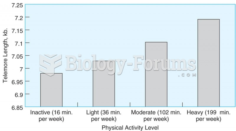 Telomere length is related to the amount of time adults spend in leisure time activity.  Source: Ada
