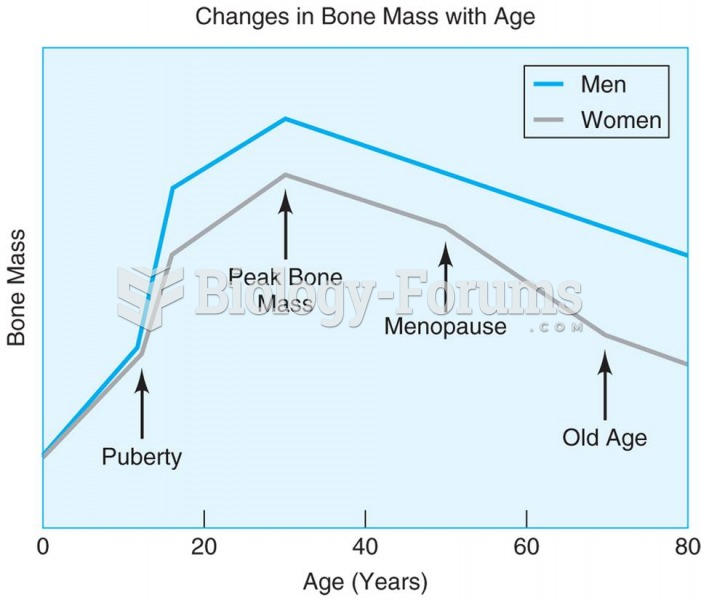 The greatest bone mass is found around age 30 for both men and women, with the later decline being f