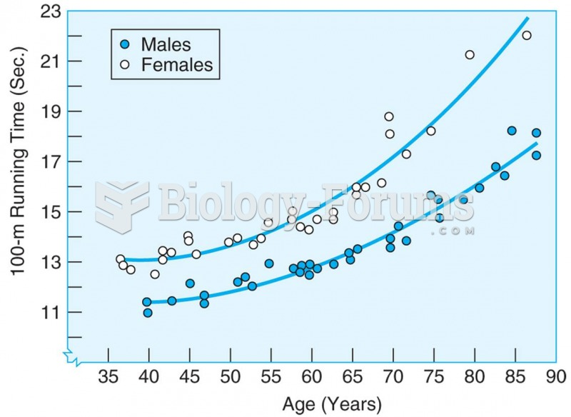 Running time on 100-meter sprint for men and women master athletes increases with age. Source: Korho