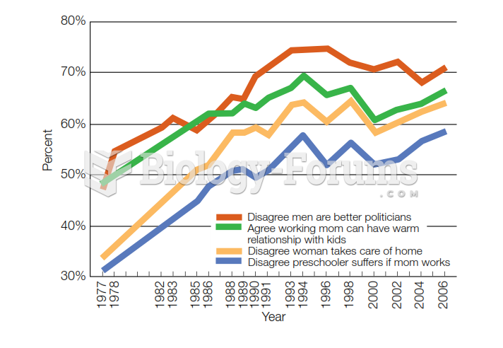 Change in American Gender Attitudes, 1977-2006  Over recent decades, views of gender roles have beco