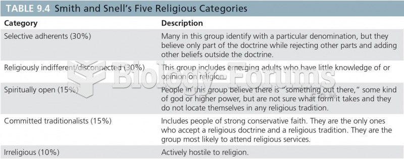 Smith and Snell's Five Religious Categories