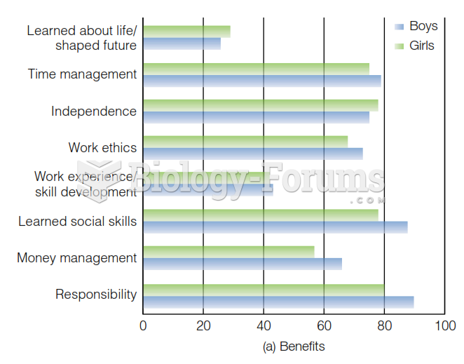 Percentages of adolescents indicating Benefits and Costs of employment.