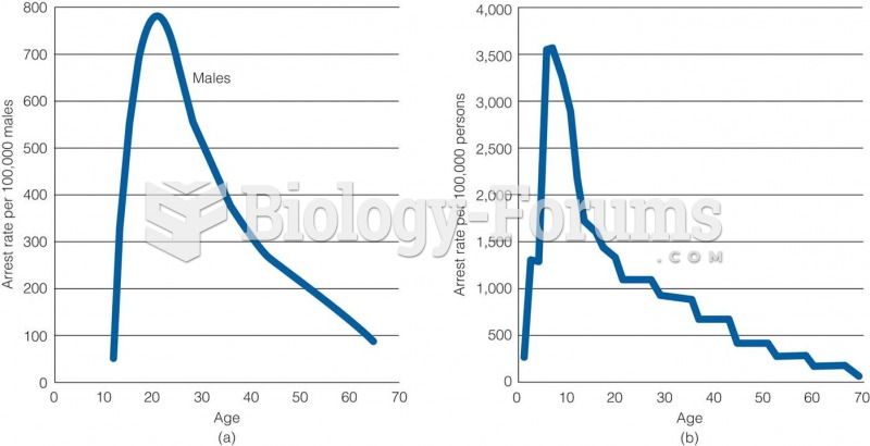 Age-Crime Relationship in (a) 1842 and (b) 1992