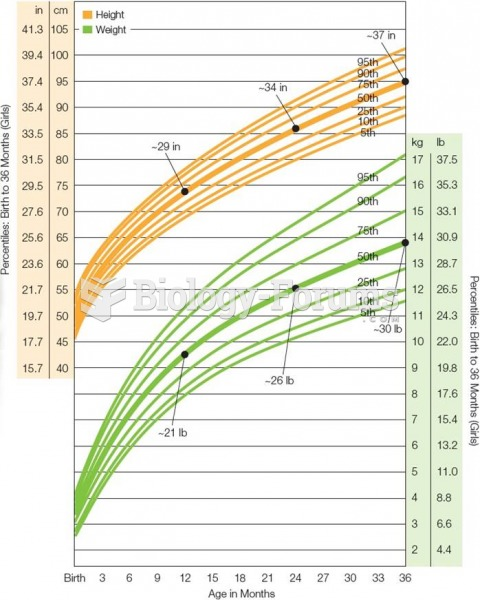 Growth Chart for American Girls From Birth Through Age 3  Growth slows from infancy to toddlerhood b