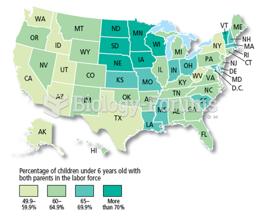American Children with Working Parents