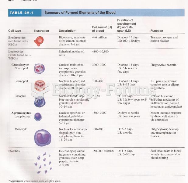 Formed Elements of Blood